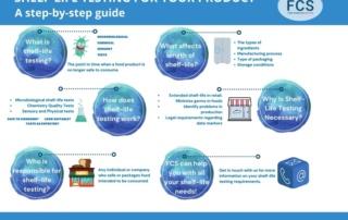 Shelf-life Testing infographic