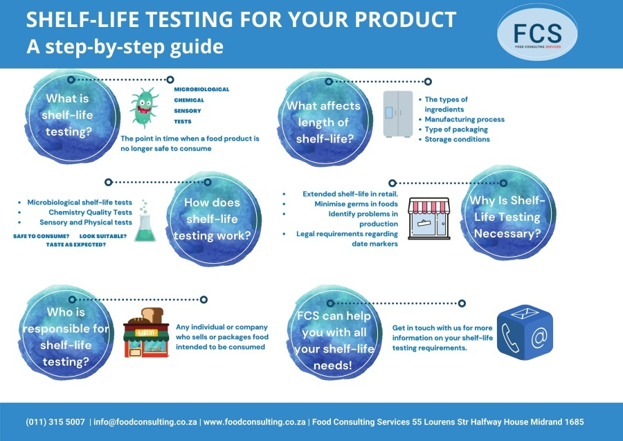 Shelf-life Testing infographic